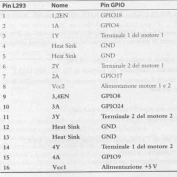 gpiol293