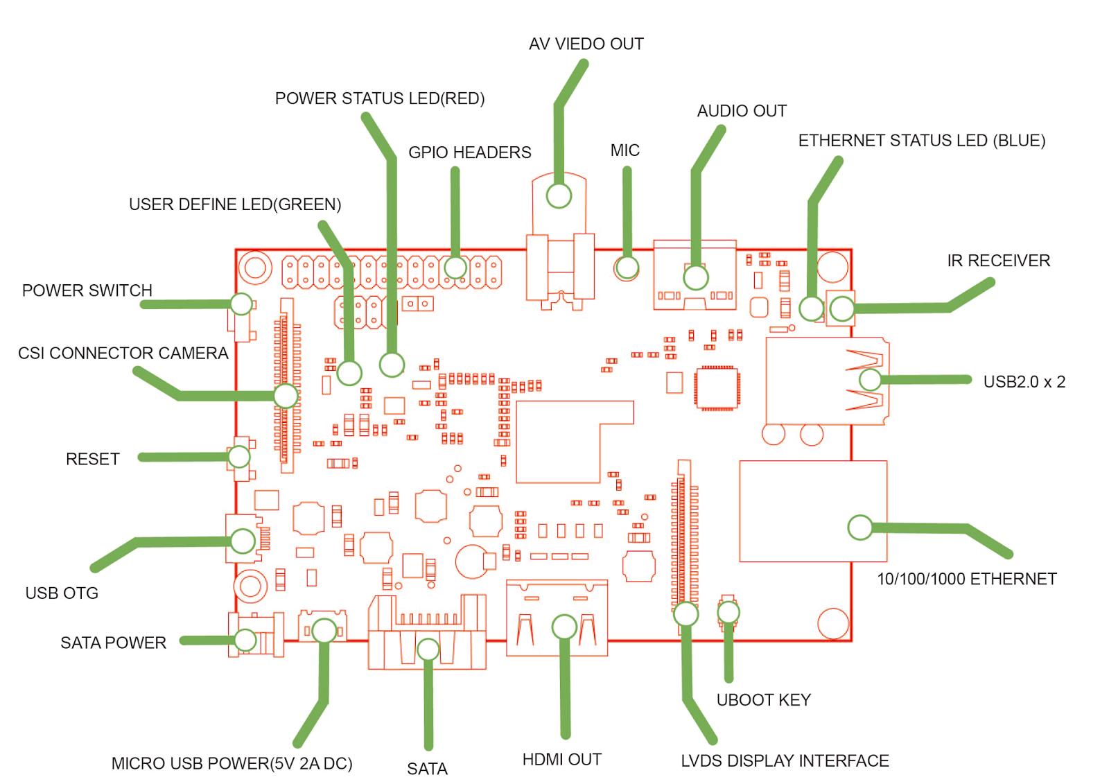 raspberry pi model b datasheet pdf